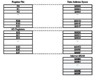 Memori data AVR ATMega8535